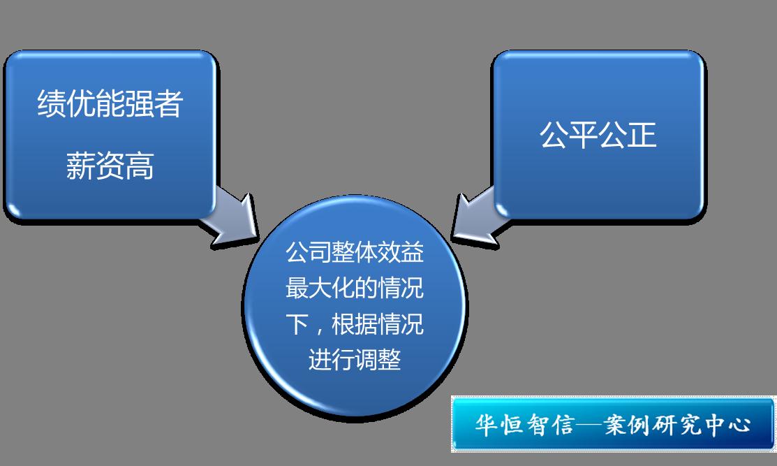 研究中心 管理案例研究中心 薪酬福利体系设计  【关键词】企业文化 &