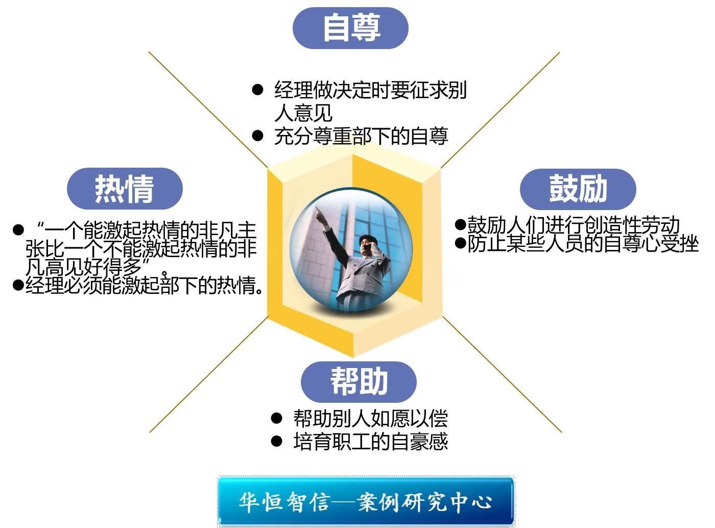 薪酬福利体系设计  【关键词】人事管理