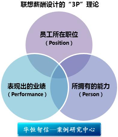 研究中心 管理案例研究中心 薪酬福利体系设计          (1)短期绩效