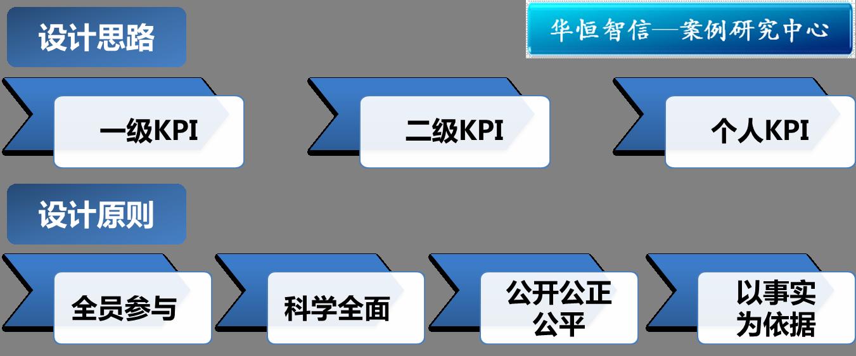 基于kpi的企业绩效考核案例