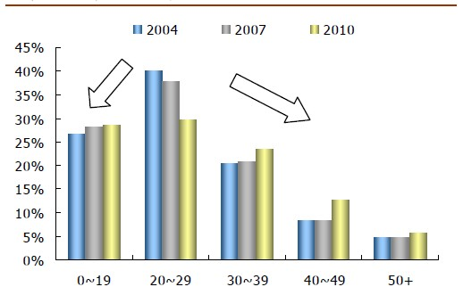 图表2:中国网民年龄结构