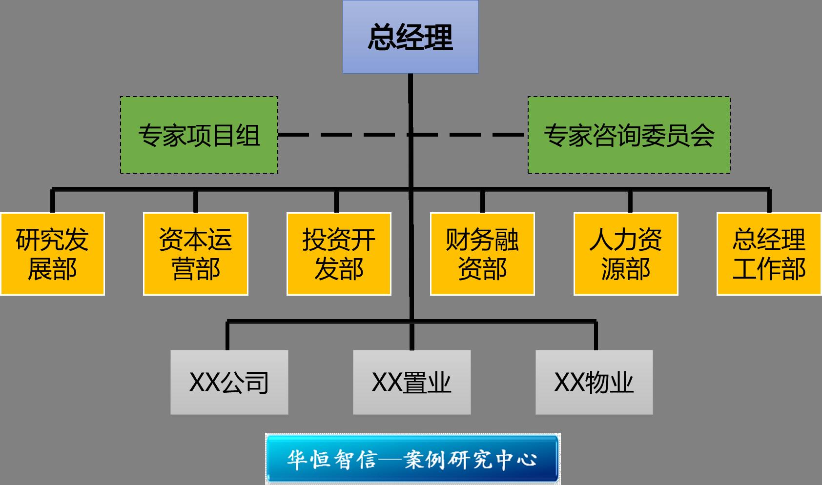 某投资公司组织结构优化项目纪实