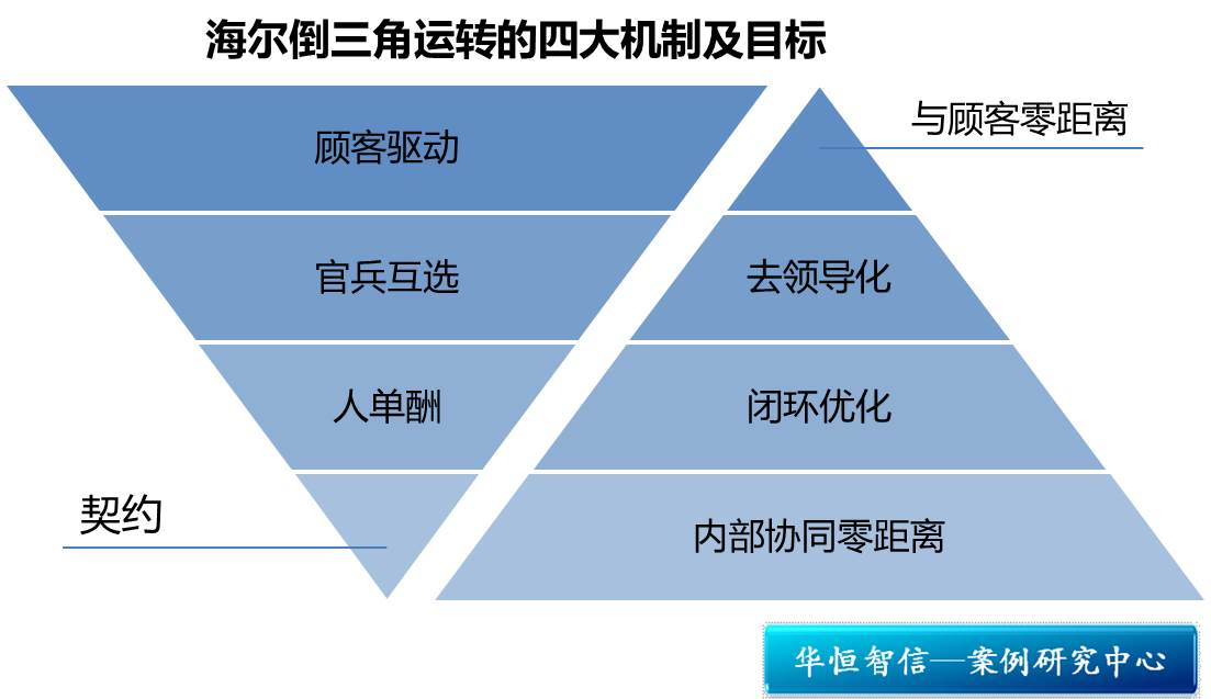 倒金字塔结构矢量图