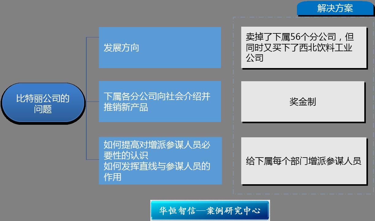 研究中心 管理案例研究中心 组织结构与管控模式  【行业类型】食品
