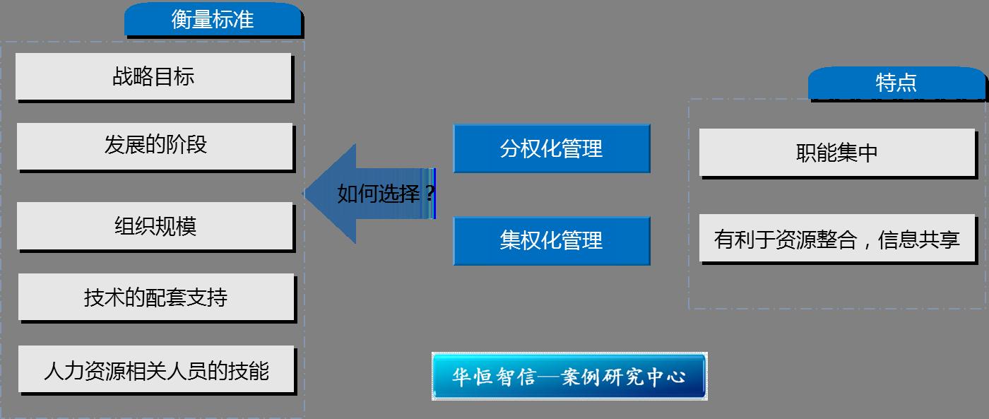研究中心 管理案例研究中心 组织结构与管控模式        分权管理是现