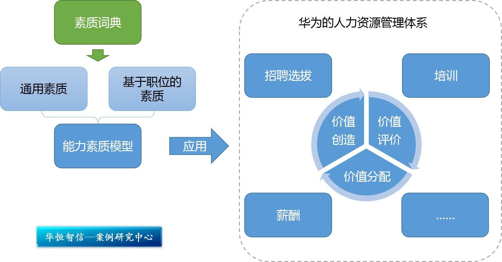 金刚石结构模型制作过程