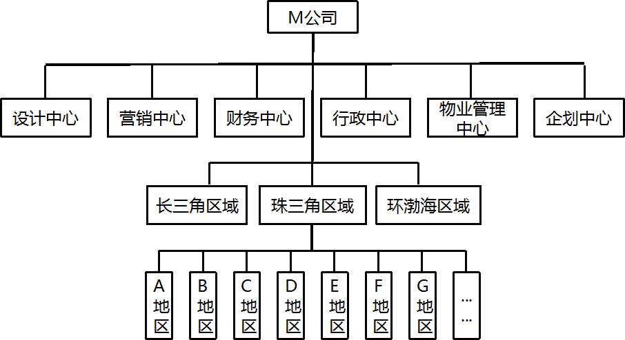 目前企业的组织结构图如下