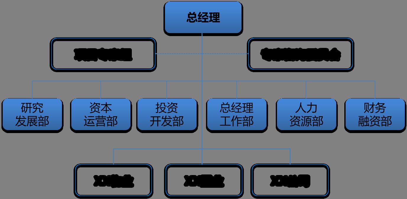 中辉物业业务管理由总经理办公室执行;四个子公司高层人员的人事任免