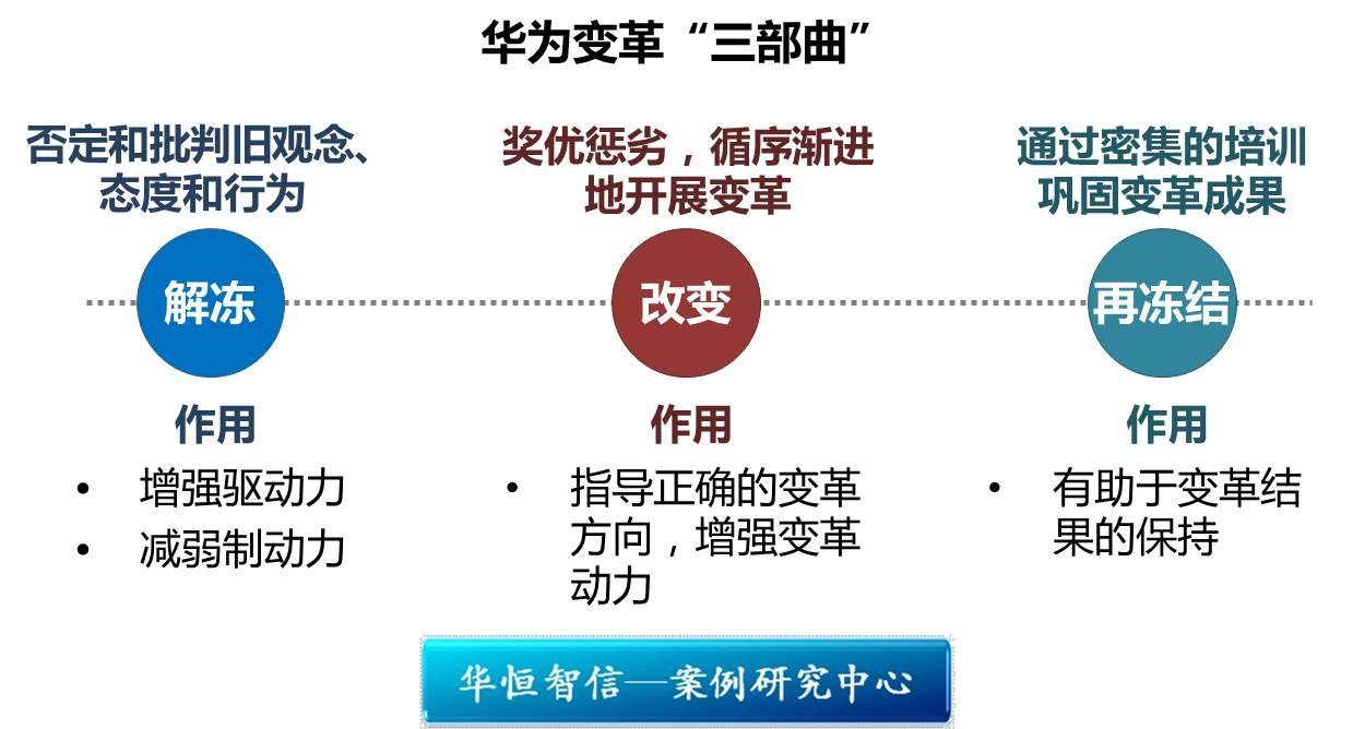 华为公司的组织结构直线制