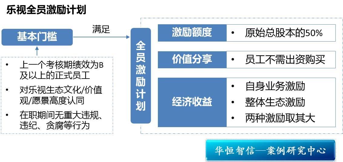 乐视 组织结构图